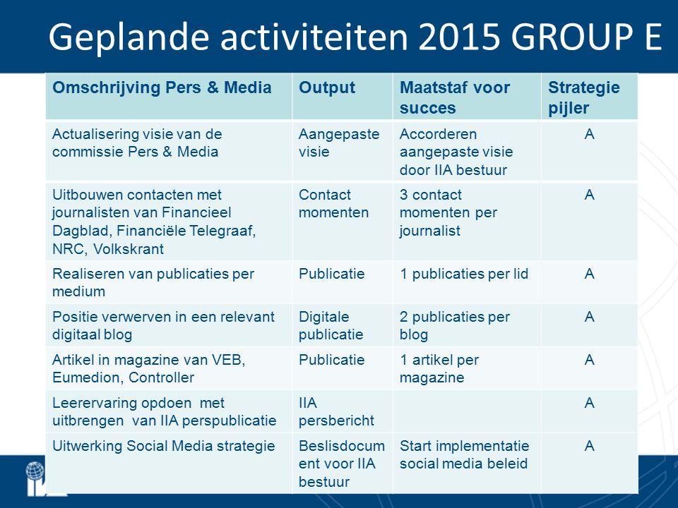 Geplande activiteiten 2015 GROUP E Omschrijving Pers & MediaOutputMaatstaf voor succes Strategie pijler Actualisering visie van de commissie Pers & Me