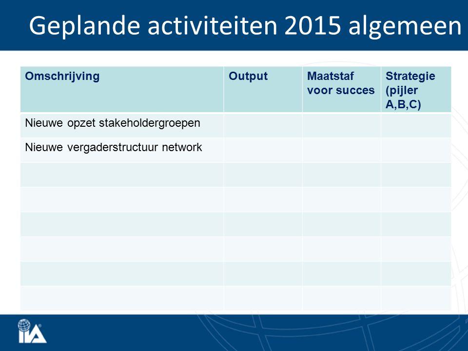 Geplande activiteiten 2015 algemeen OmschrijvingOutputMaatstaf voor succes Strategie (pijler A,B,C) Nieuwe opzet stakeholdergroepen Nieuwe vergaderstr
