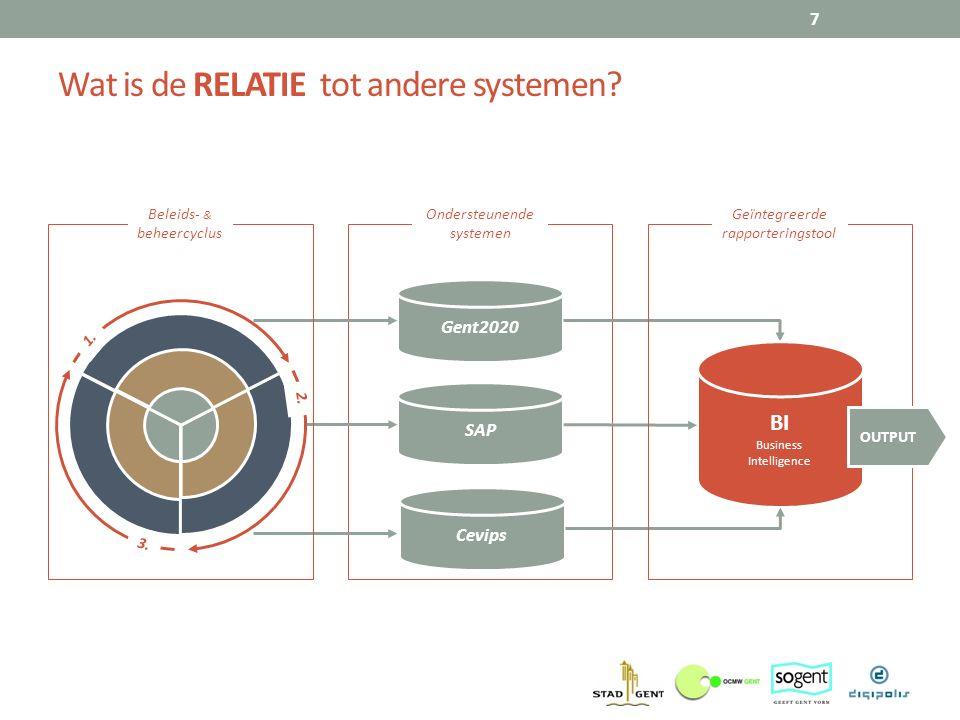 Wat is de RELATIE tot andere systemen? 7 Gent2020 SAP Cevips Ondersteunende systemen 1. 2. 3. Beleids- & beheercyclus BI Business Intelligence Geïnteg