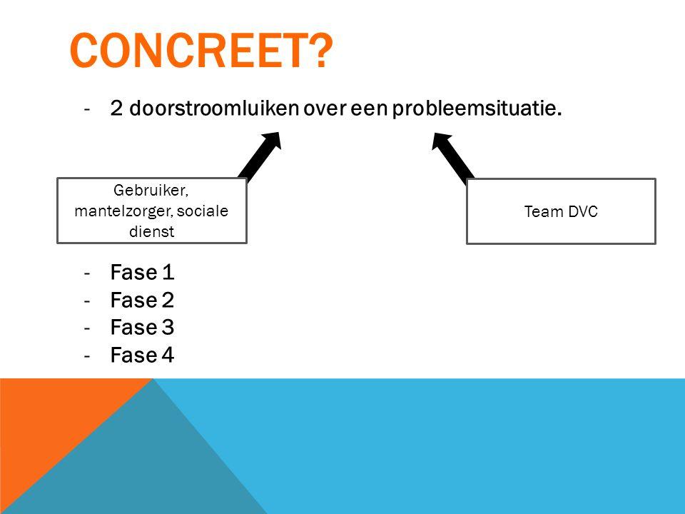 CONCREET? -2 doorstroomluiken over een probleemsituatie. -Fase 1 -Fase 2 -Fase 3 -Fase 4 Gebruiker, mantelzorger, sociale dienst Team DVC