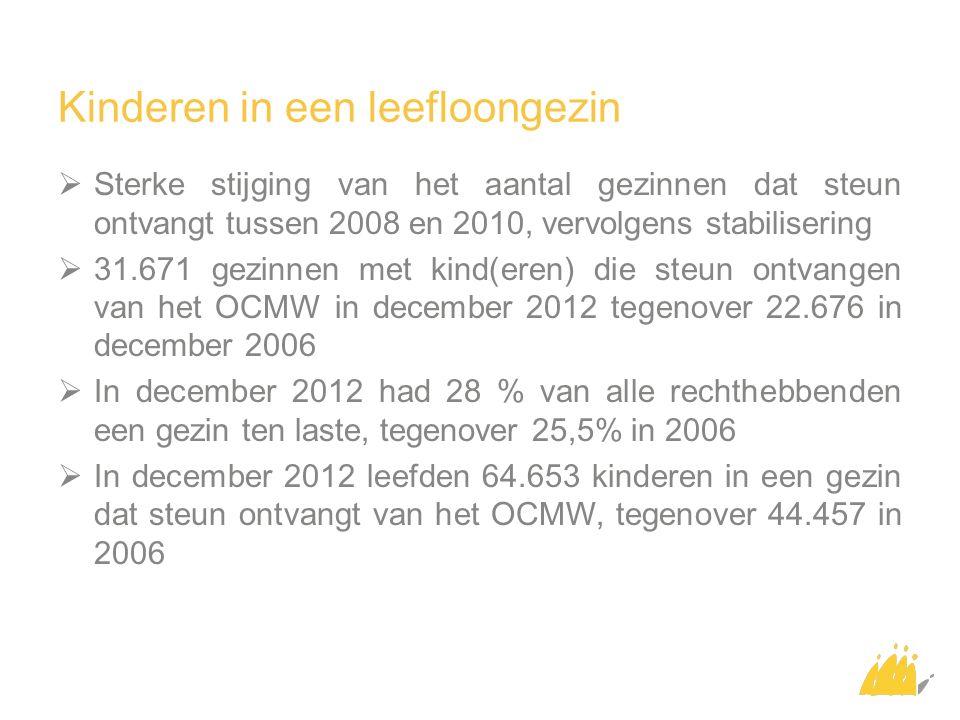 Kinderen in een leefloongezin  Sterke stijging van het aantal gezinnen dat steun ontvangt tussen 2008 en 2010, vervolgens stabilisering  31.671 gezinnen met kind(eren) die steun ontvangen van het OCMW in december 2012 tegenover 22.676 in december 2006  In december 2012 had 28 % van alle rechthebbenden een gezin ten laste, tegenover 25,5% in 2006  In december 2012 leefden 64.653 kinderen in een gezin dat steun ontvangt van het OCMW, tegenover 44.457 in 2006