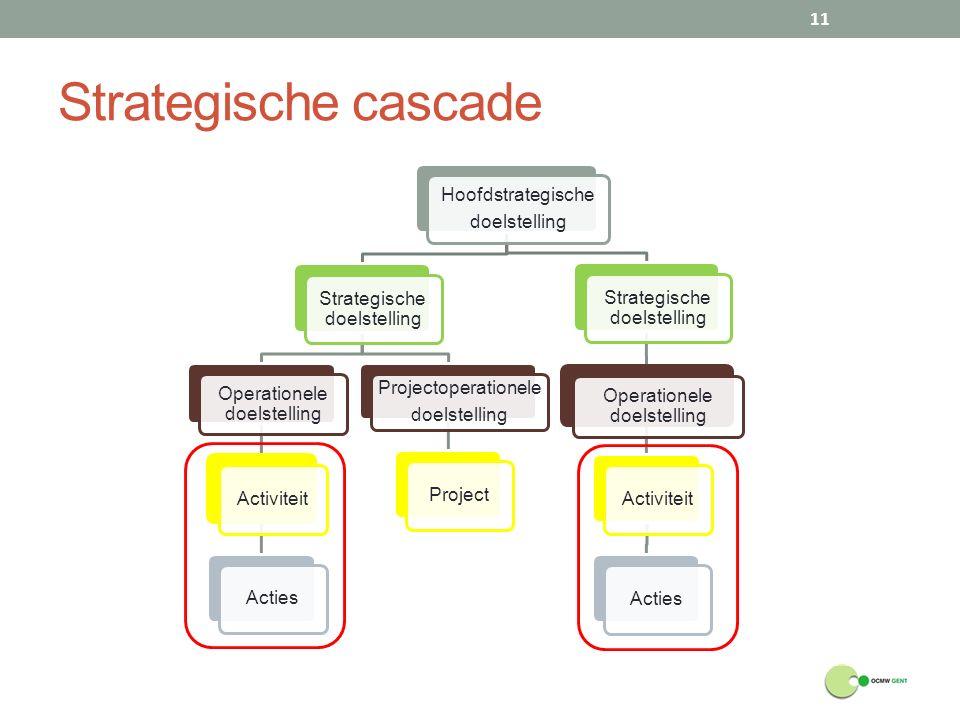 Strategische cascade 11 Hoofdstrategische doelstelling Strategische doelstelling Operationele doelstelling ActiviteitActies Projectoperationele doelst