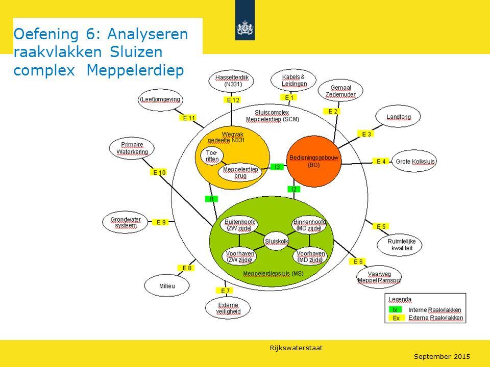 Rijkswaterstaat September 2015 Oefening 6: Analyseren raakvlakken Sluizen complex Meppelerdiep