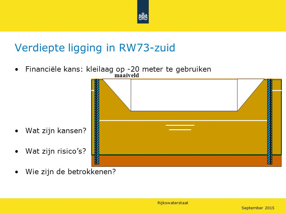 Rijkswaterstaat September 2015 Verdiepte ligging in RW73-zuid Financiële kans: kleilaag op -20 meter te gebruiken Wat zijn kansen? Wat zijn risico's?