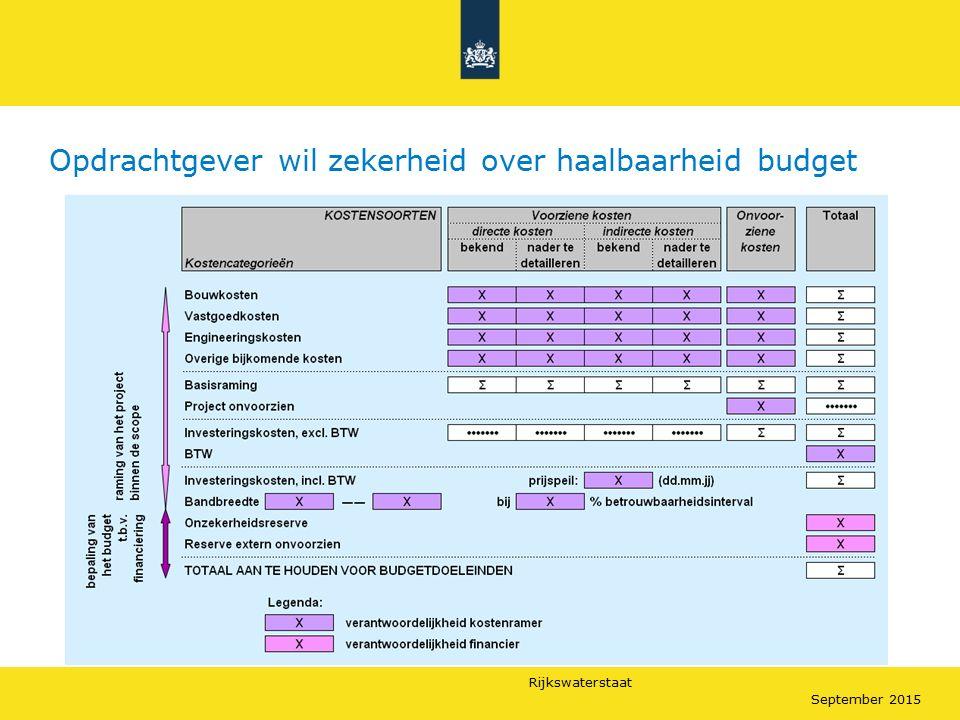 Rijkswaterstaat September 2015 Opdrachtgever wil zekerheid over haalbaarheid budget