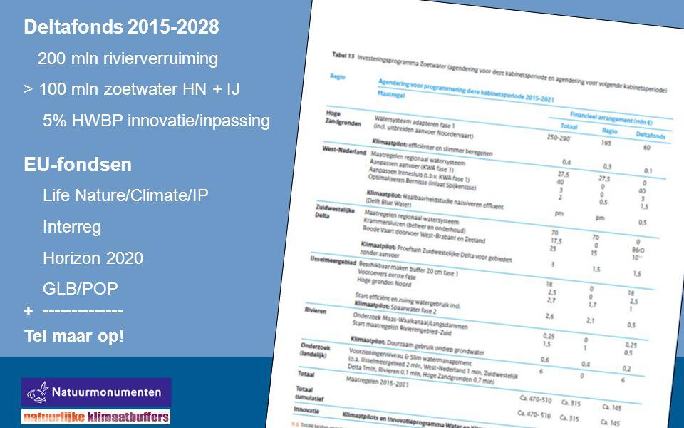 Deltafonds 2015-2028 200 mln rivierverruiming > 100 mln zoetwater HN + IJ 5% HWBP innovatie/inpassing EU-fondsen Life Nature/Climate/IP Interreg Horizon 2020 GLB/POP + -------------- Tel maar op!