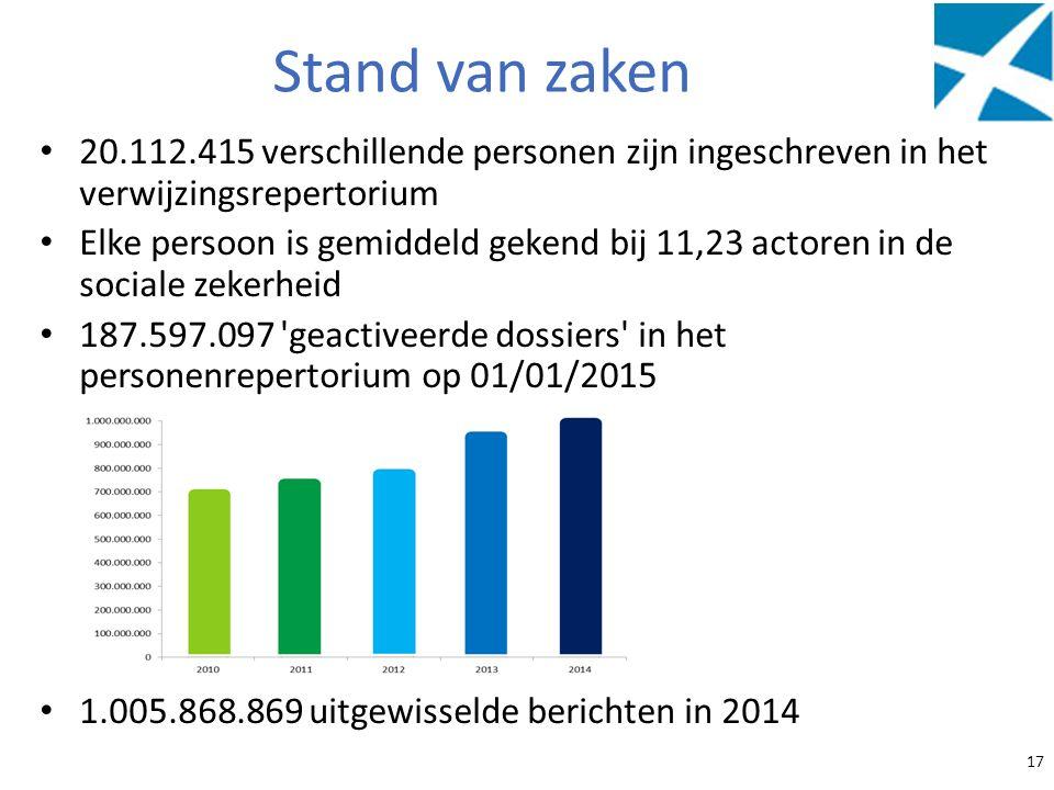 Stand van zaken 20.112.415 verschillende personen zijn ingeschreven in het verwijzingsrepertorium Elke persoon is gemiddeld gekend bij 11,23 actoren i