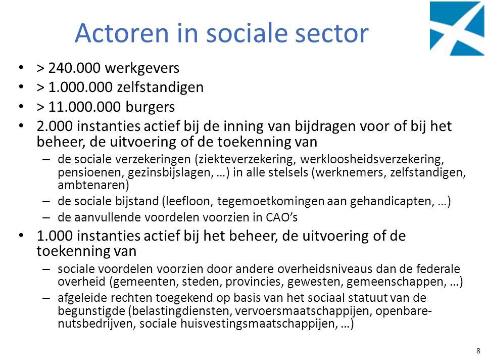 Actoren in sociale sector > 240.000 werkgevers > 1.000.000 zelfstandigen > 11.000.000 burgers 2.000 instanties actief bij de inning van bijdragen voor