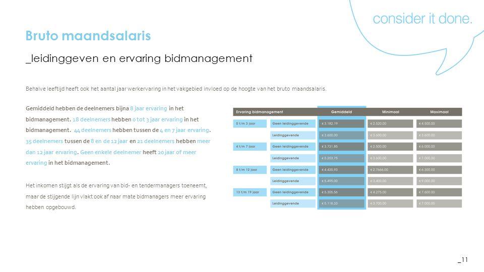 _11 Gemiddeld hebben de deelnemers bijna 8 jaar ervaring in het bidmanagement.