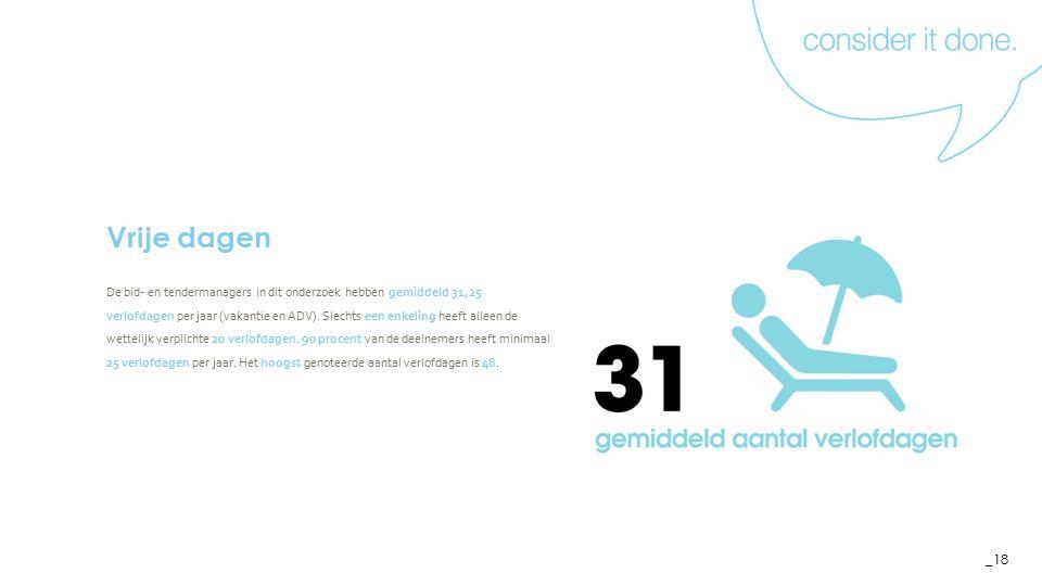 _18 Vrije dagen De bid- en tendermanagers in dit onderzoek hebben gemiddeld 31,25 verlofdagen per jaar (vakantie en ADV).