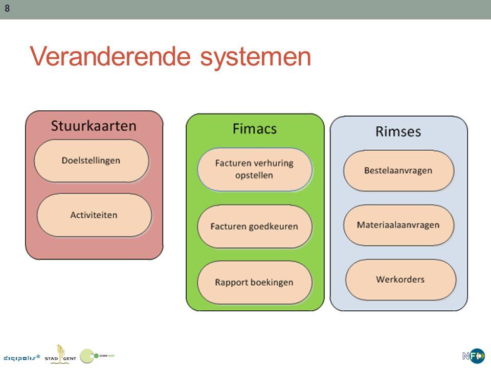 8 Veranderende systemen