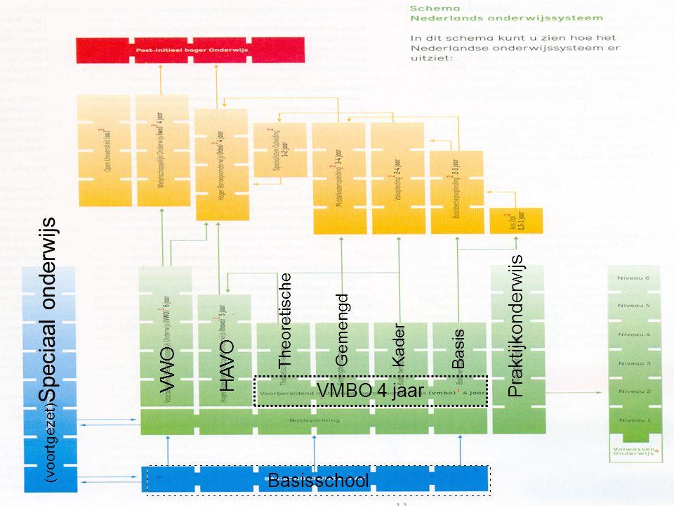 Praktijkonderwijs VWOHAVO Theoretische (voortgezet) Speciaal onderwijs Gemengd Kader Basis VMBO 4 jaar Basisschool