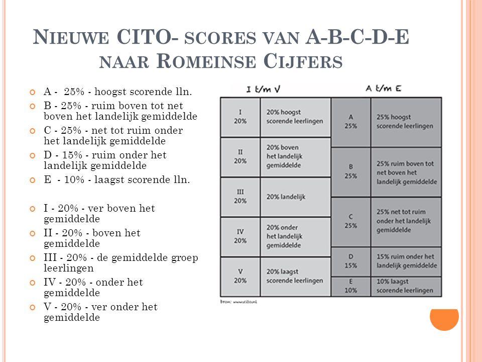 N IEUWE CITO- SCORES VAN A-B-C-D-E NAAR R OMEINSE C IJFERS A - 25% - hoogst scorende lln. B - 25% - ruim boven tot net boven het landelijk gemiddelde