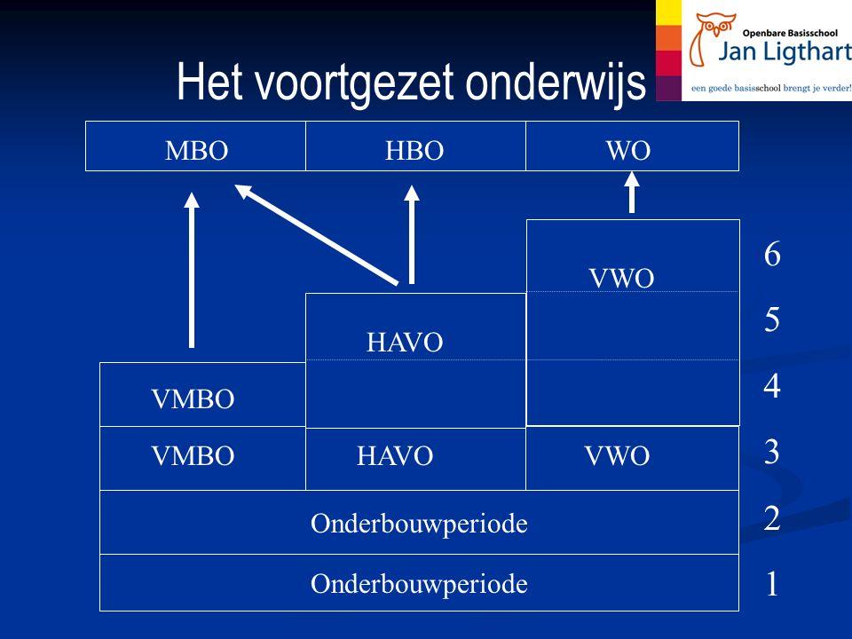 Het voortgezet onderwijs Onderbouwperiode HAVOVMBO VWO HAVO VWO MBOHBOWO 654321654321