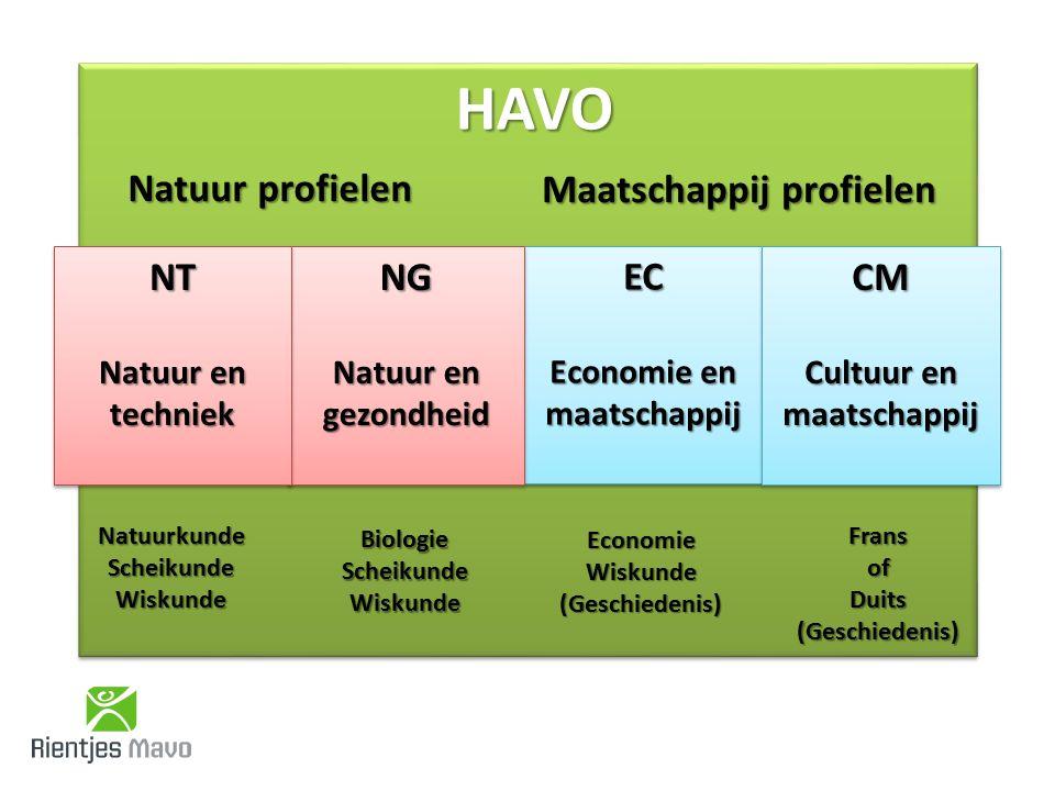 HAVOHAVO Natuur profielen Natuur profielen Maatschappij profielen EC Economie en maatschappij EC CM Cultuur en maatschappij CM NG Natuur en gezondheid NG NT Natuur en techniek NT NatuurkundeScheikundeWiskunde BiologieScheikundeWiskunde EconomieWiskunde(Geschiedenis) FransofDuits(Geschiedenis)