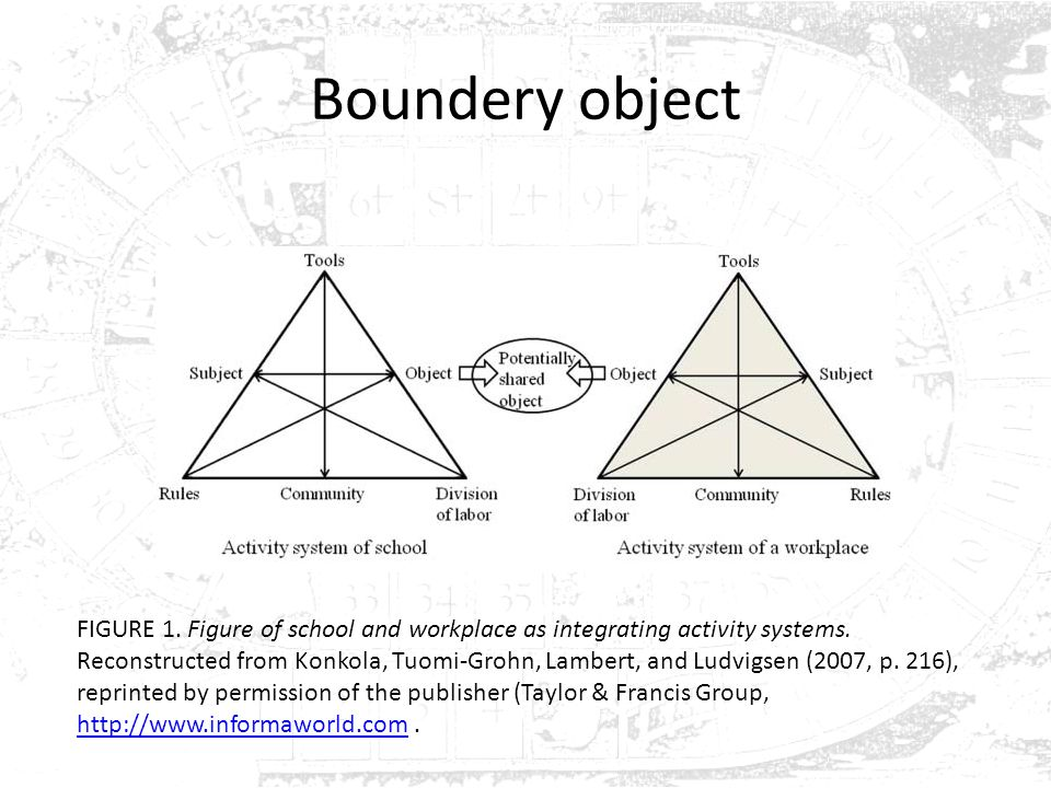 Boundery object FIGURE 1. Figure of school and workplace as integrating activity systems. Reconstructed from Konkola, Tuomi-Grohn, Lambert, and Ludvig
