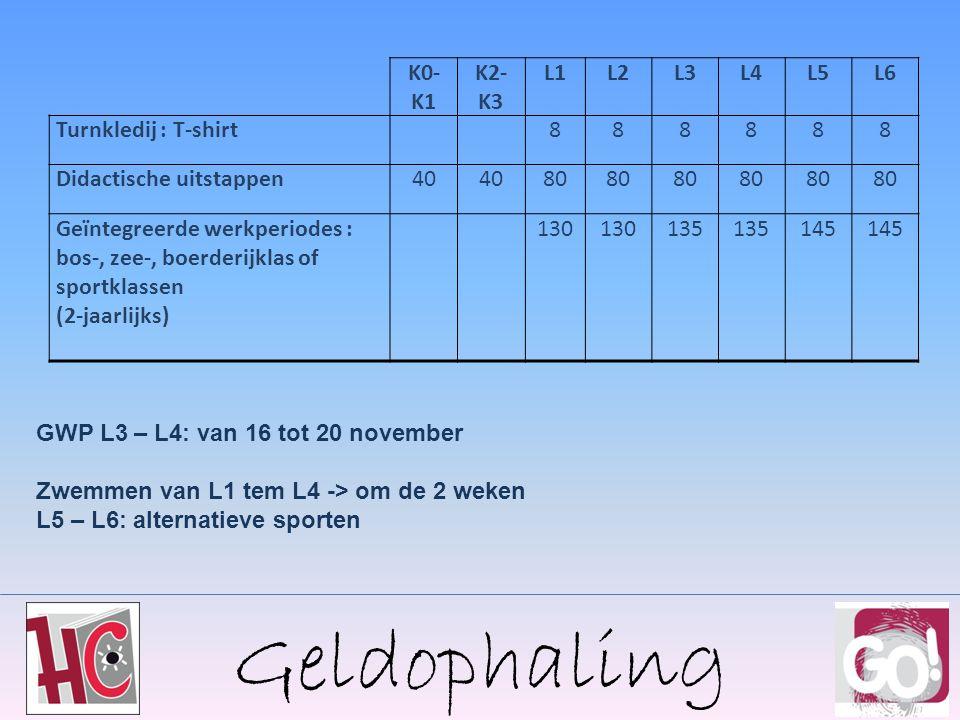 Geldophaling K0- K1 K2- K3 L1L2L3L4L5L6 Turnkledij : T-shirt888888 Didactische uitstappen40 80 Geïntegreerde werkperiodes : bos-, zee-, boerderijklas of sportklassen (2-jaarlijks) 130 135 145 GWP L3 – L4: van 16 tot 20 november Zwemmen van L1 tem L4 -> om de 2 weken L5 – L6: alternatieve sporten