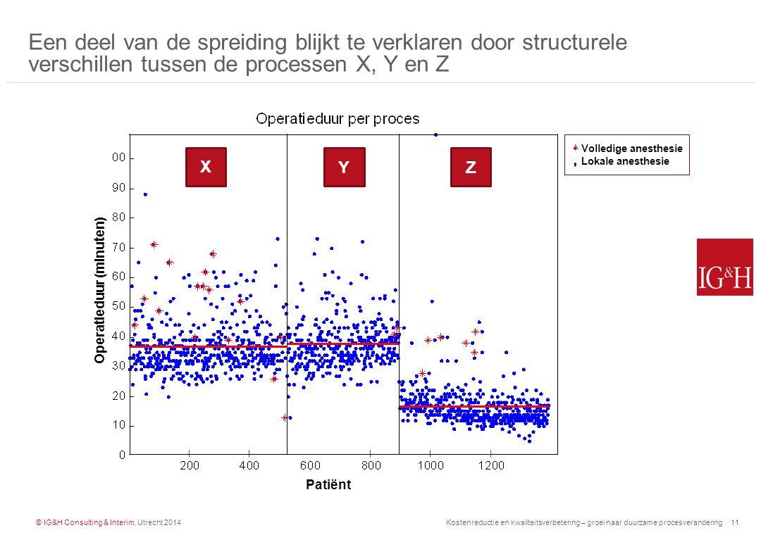 © IG&H Consulting & Interim, Utrecht 2014Kostenreductie en kwaliteitsverbetering – groei naar duurzame procesverandering12 De operatieduur is verder op te splitsen in snijtijd en overige tijd, waarbij in beide een grote variatie te zien is De verschillen in tijden kunnen niet nog verder verklaard worden vanuit de data.