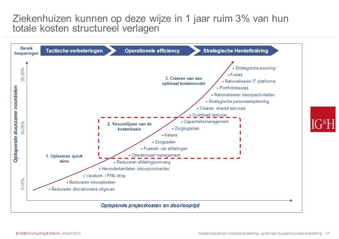 © IG&H Consulting & Interim, Utrecht 2014Kostenreductie en kwaliteitsverbetering – groei naar duurzame procesverandering18 Vraag: Welke CSA is een X/Y en wie van jullie kan zich al Z noemen?