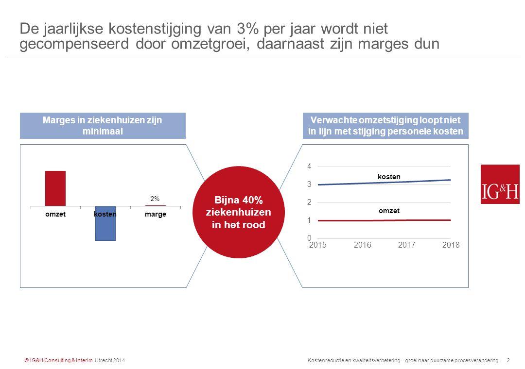 © IG&H Consulting & Interim, Utrecht 2014Kostenreductie en kwaliteitsverbetering – groei naar duurzame procesverandering3 Er bestaat een brede range aan proposities om kosten te besparen, waarbij met name het onveilige midden wordt gemeden Bereik besparingen 0-10% 10-20% 20-30% Tactische verbeteringen Operationele efficiency Strategische Herdefiniëring Oplopende duurzame voordelen Oplopende projectkosten en doorlooptijd 3.