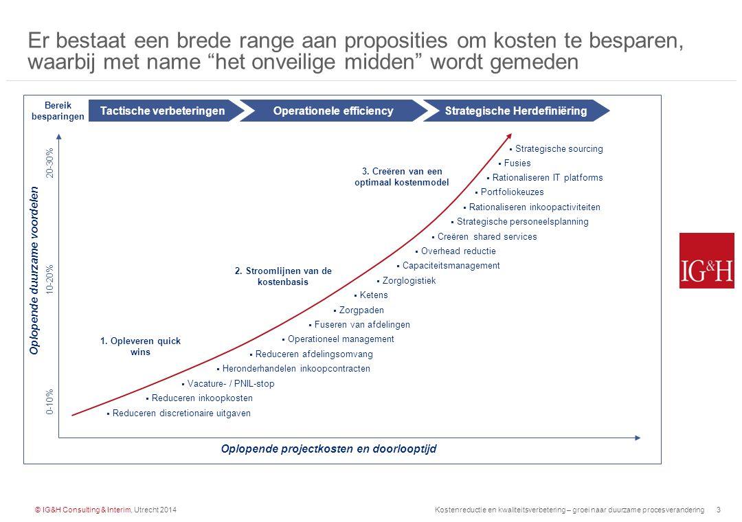 © IG&H Consulting & Interim, Utrecht 2014Kostenreductie en kwaliteitsverbetering – groei naar duurzame procesverandering4 Een praktijkvoorbeeld van het onveilige midden geeft zicht op de mogelijkheden van duurzame procesverbetering: cataract