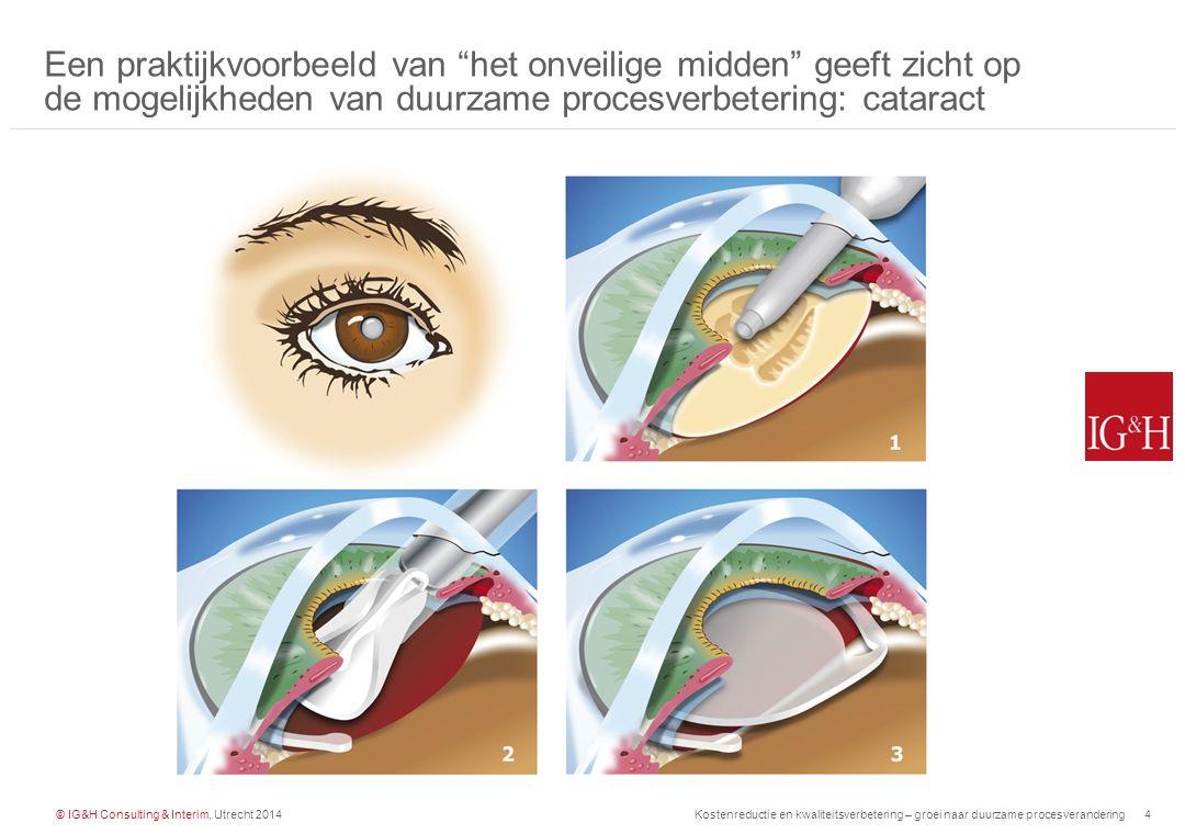 © IG&H Consulting & Interim, Utrecht 2014Kostenreductie en kwaliteitsverbetering – groei naar duurzame procesverandering5 Cataract is een in hoge mate gestandaardiseerde operatie om 'staar' op te lossen met een kunstlens InputProces Verwijzing huisarts: voorlopige diagnose staar Proces wordt uitgevoerd door de oogarts en verpleegkundige / doktersassistent Bezoeken oogarts polikliniek Uitvoeren pre- operatieve beoordeling en operatie Uitvoeren post- operatieve controle Uitvoeren oogheelkundig onderzoek Doel van het proces Cataract behandelingen hebben als doel het verbeteren van het visus vermogen van een patiënt die gediagnosticeerd is met staar Procedures & Richtlijnen Landelijke richtlijn staaroperaties (NOG), protocol staaroperaties Requirements Geen complicaties Visus verbetering Korte wachtlijst Korte doorlooptijd Lage kostprijs Output Patiënt behandeld: kunstlens ingebracht DOT gefactureerd Waarom geschikt als project.