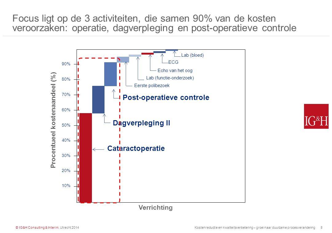 © IG&H Consulting & Interim, Utrecht 2014Kostenreductie en kwaliteitsverbetering – groei naar duurzame procesverandering9 Binnen de top 3 zit de grootste spreiding tussen controles; dit zegt echter nog niet dat er binnen een activiteit geen variatie is 1 2 6 3 4 5 7 8 Post-oper.