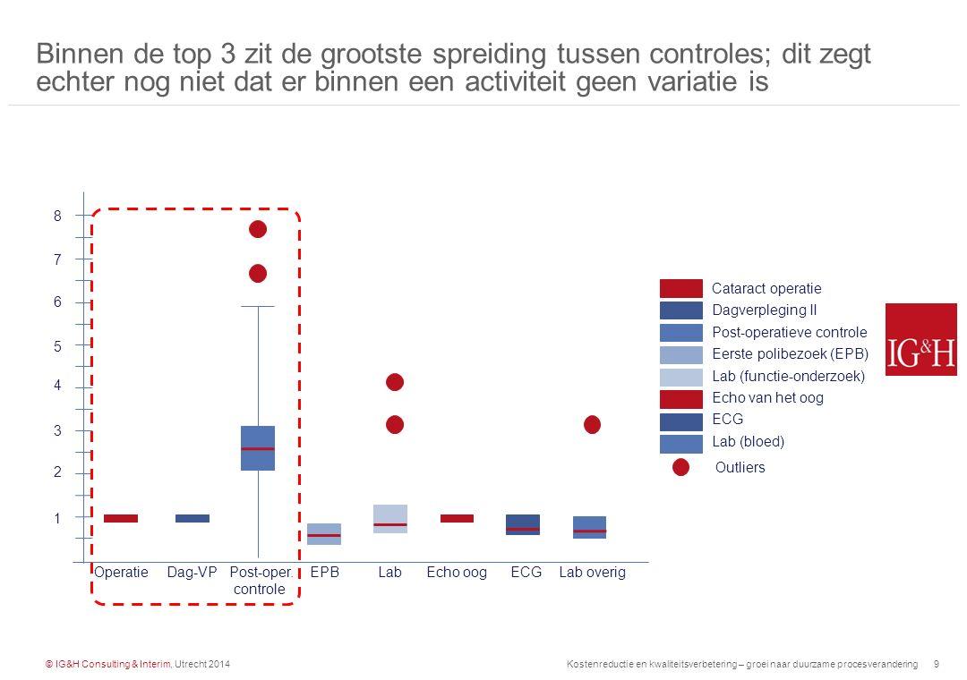 © IG&H Consulting & Interim, Utrecht 2014Kostenreductie en kwaliteitsverbetering – groei naar duurzame procesverandering10 Patiënt Operatieduur (minuten) Binnen de activiteit 'cataract operatie' bestaat een grote variatie in OK-duur