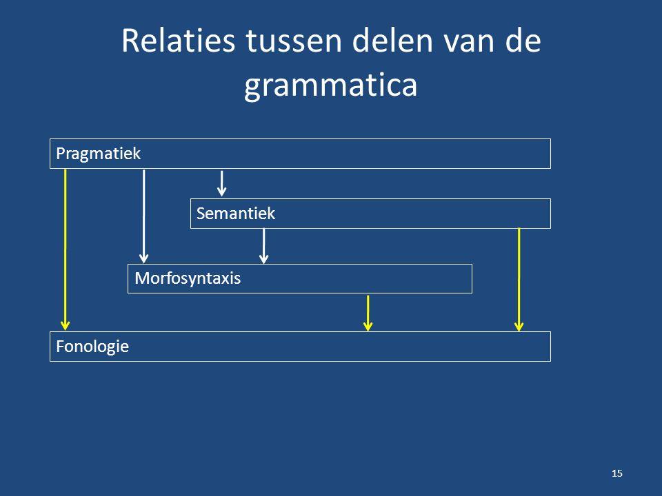 Relaties tussen delen van de grammatica 15 Pragmatiek Semantiek Morfosyntaxis Fonologie