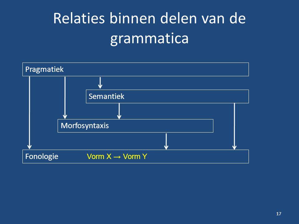 Relaties binnen delen van de grammatica 17 Pragmatiek Semantiek Morfosyntaxis Fonologie Vorm X → Vorm Y