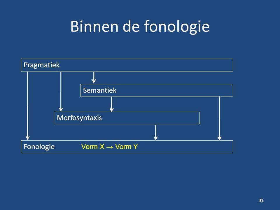 Binnen de fonologie 31 Pragmatiek Semantiek Morfosyntaxis Fonologie Vorm X → Vorm Y