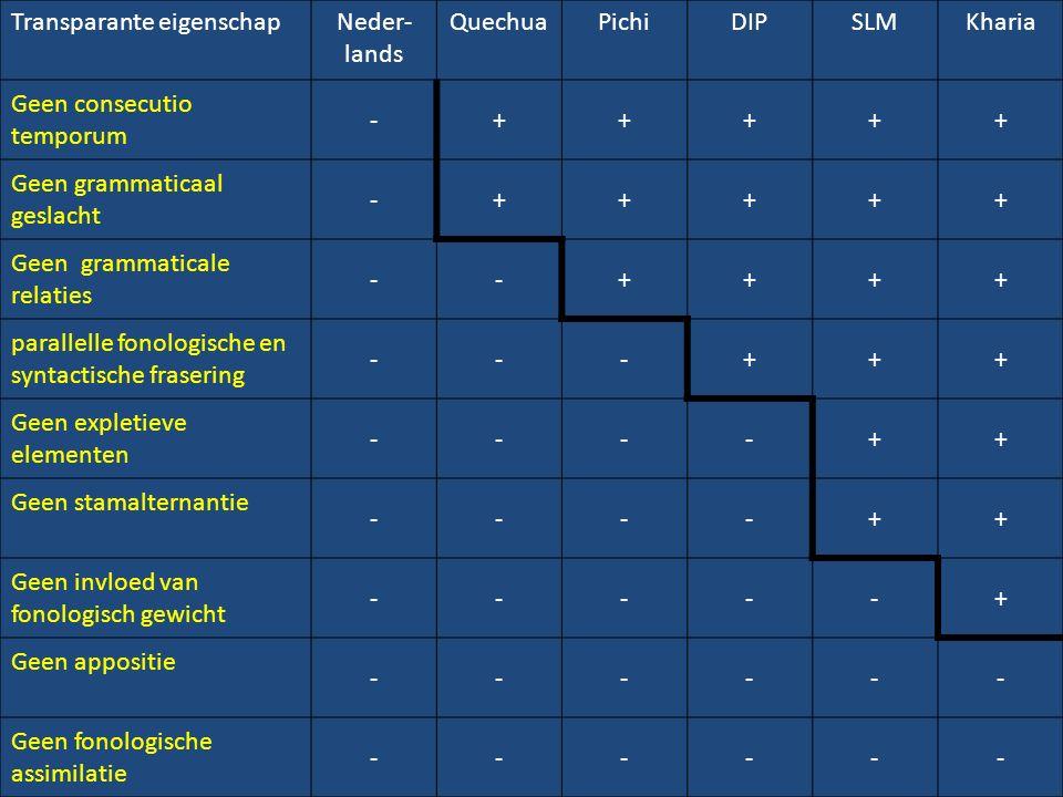Transparante eigenschapNeder- lands QuechuaPichiDIPSLMKharia Geen consecutio temporum -+++++ Geen grammaticaal geslacht -+++++ Geen grammaticale relaties --++++ parallelle fonologische en syntactische frasering ---+++ Geen expletieve elementen ----++ Geen stamalternantie ----++ Geen invloed van fonologisch gewicht -----+ Geen appositie ------ Geen fonologische assimilatie ------