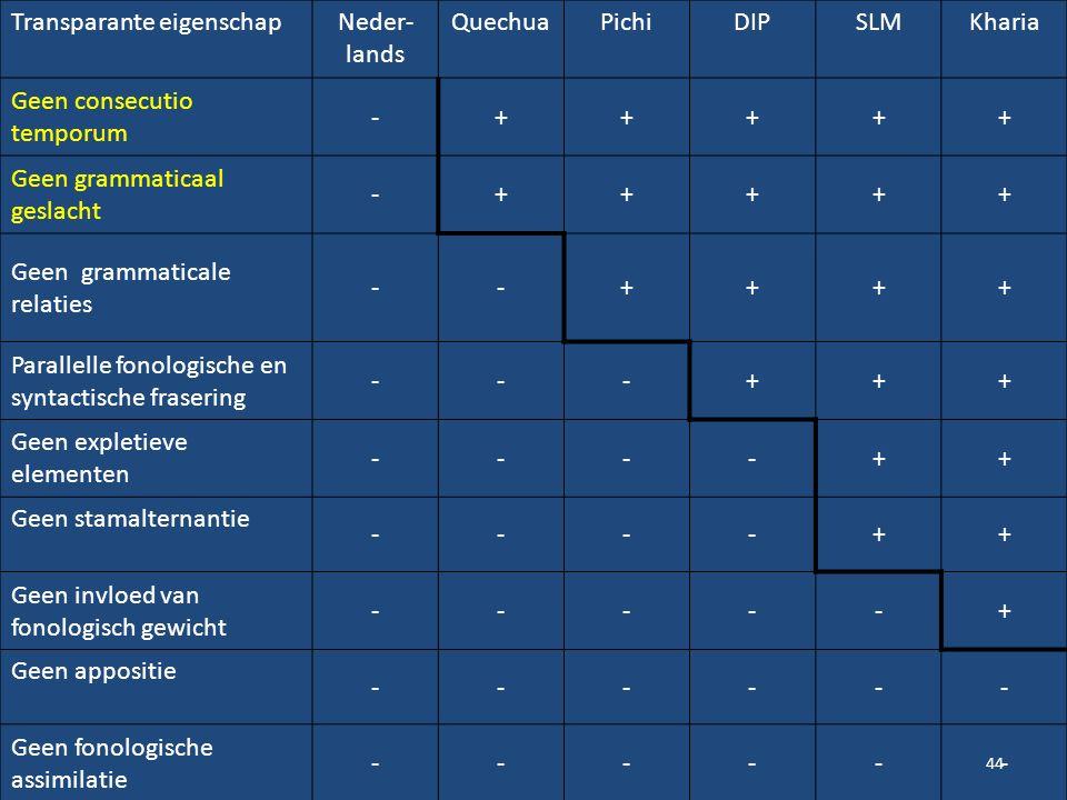 44 Transparante eigenschapNeder- lands QuechuaPichiDIPSLMKharia Geen consecutio temporum -+++++ Geen grammaticaal geslacht -+++++ Geen grammaticale re