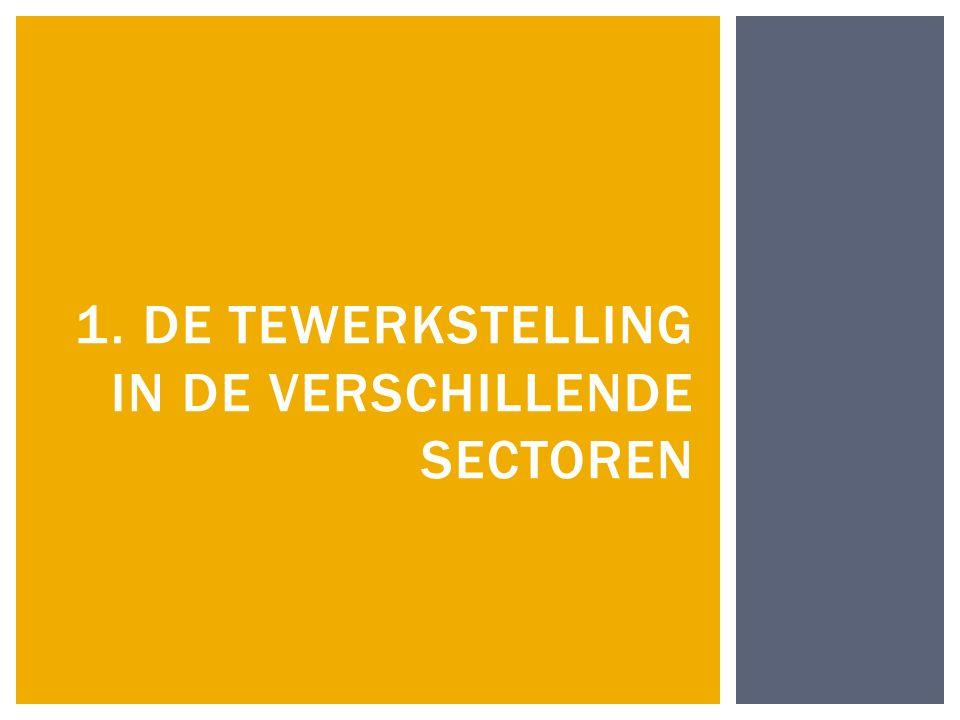Sectoren in België Bouw Chemie en petroleum Diensten aan ondernemingen en personen Distributie (bv.