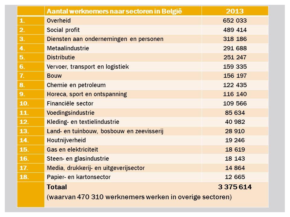 2. DE SOORTEN INDUSTRIE IN BELGIE