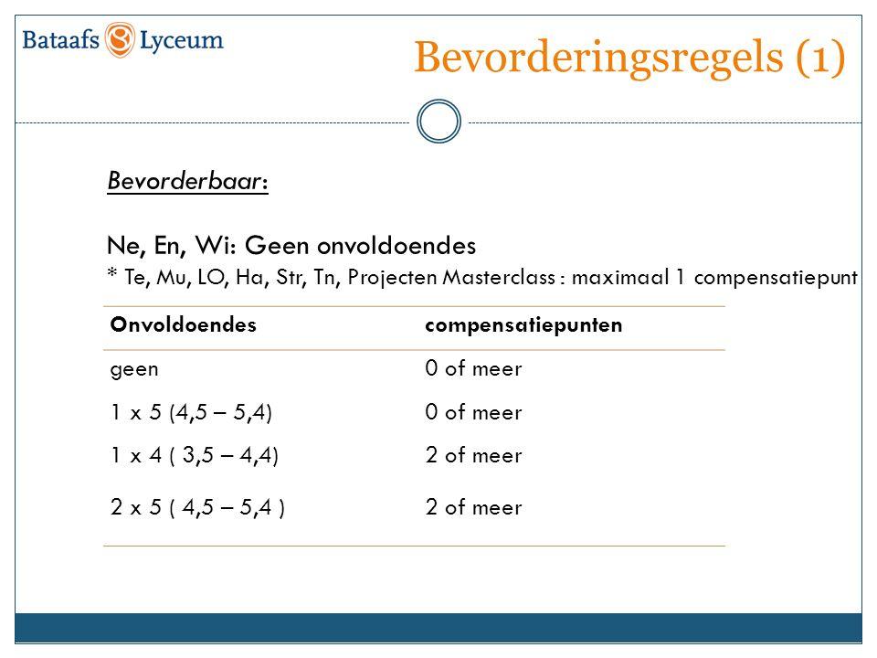 Bevorderingsregels (1) Onvoldoendescompensatiepunten geen0 of meer 1 x 5 (4,5 – 5,4)0 of meer 1 x 4 ( 3,5 – 4,4) 2 of meer 2 x 5 ( 4,5 – 5,4 )2 of mee