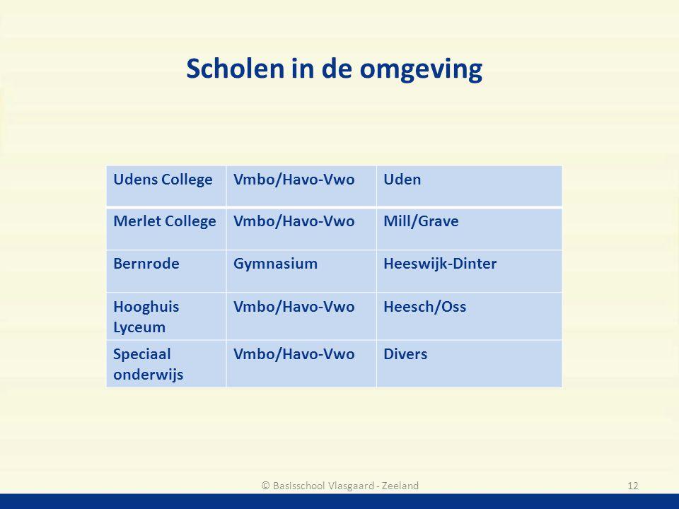 Scholen in de omgeving 12© Basisschool Vlasgaard - Zeeland Udens CollegeVmbo/Havo-VwoUden Merlet CollegeVmbo/Havo-VwoMill/Grave BernrodeGymnasiumHeesw