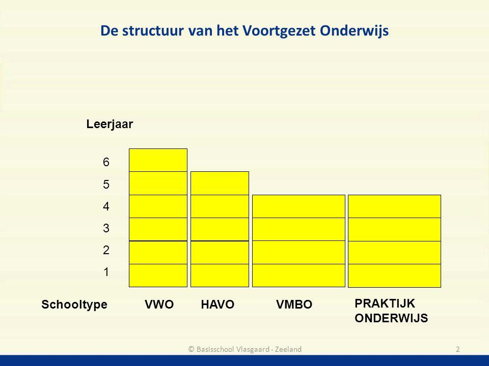 De structuur van het Voortgezet Onderwijs Leerjaar 654321654321 Schooltype VWO HAVO VMBO 2© Basisschool Vlasgaard - Zeeland PRAKTIJK ONDERWIJS