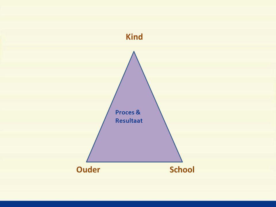 Kind OuderSchool Proces & Resultaat