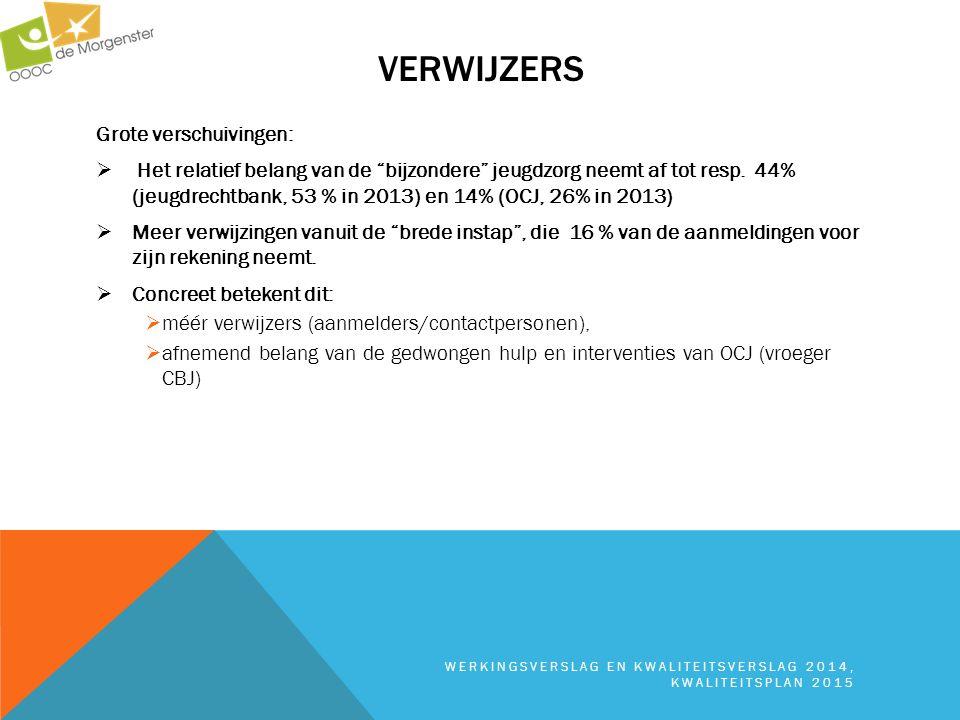 """VERWIJZERS WERKINGSVERSLAG EN KWALITEITSVERSLAG 2014, KWALITEITSPLAN 2015 Grote verschuivingen:  Het relatief belang van de """"bijzondere"""" jeugdzorg ne"""