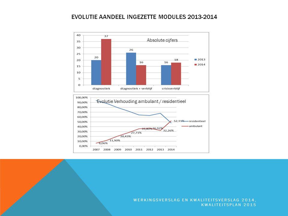EVOLUTIE AANDEEL INGEZETTE MODULES 2013-2014 WERKINGSVERSLAG EN KWALITEITSVERSLAG 2014, KWALITEITSPLAN 2015 Absolute cijfers Evolutie Verhouding ambul