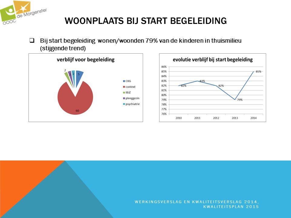 WOONPLAATS BIJ START BEGELEIDING WERKINGSVERSLAG EN KWALITEITSVERSLAG 2014, KWALITEITSPLAN 2015  Bij start begeleiding wonen/woonden 79% van de kinde