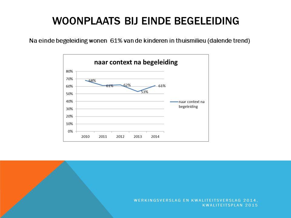 WOONPLAATS BIJ EINDE BEGELEIDING Na einde begeleiding wonen 61% van de kinderen in thuismilieu (dalende trend) WERKINGSVERSLAG EN KWALITEITSVERSLAG 20