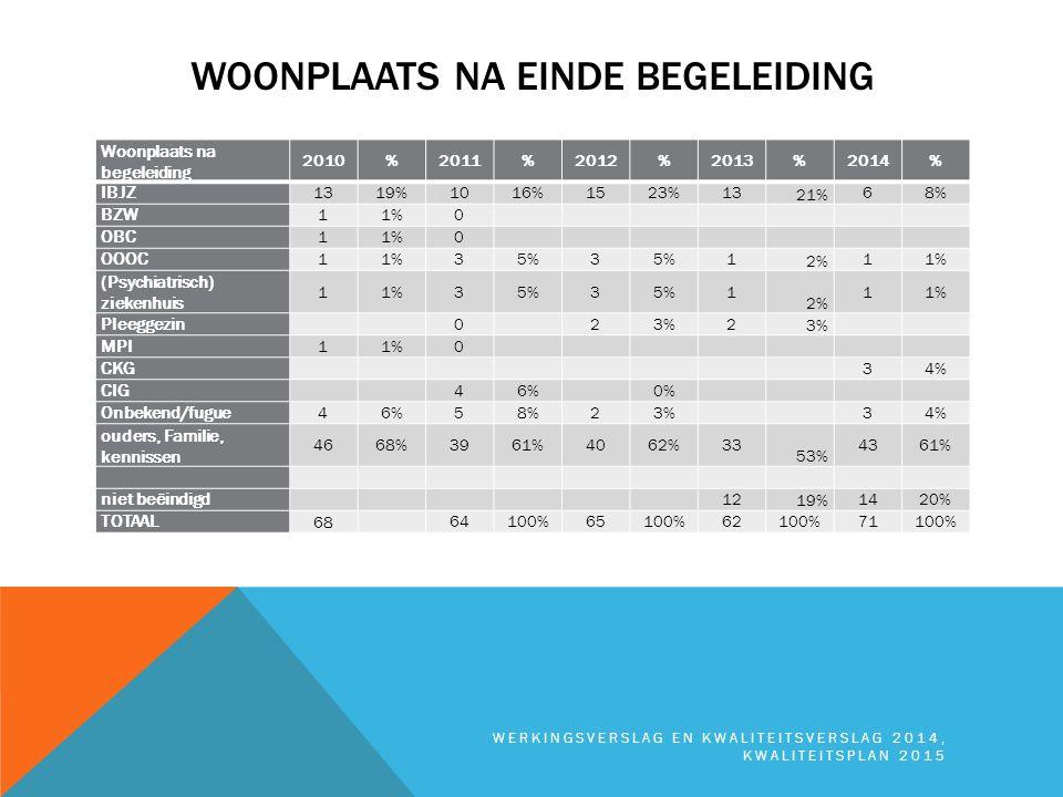 WOONPLAATS NA EINDE BEGELEIDING Woonplaats na begeleiding 2010%2011%2012%2013%2014% IBJZ 1319%1016%1523%13 21% 68% BZW 11%0 OBC 11%0 OOOC 11%35%3 1 2%