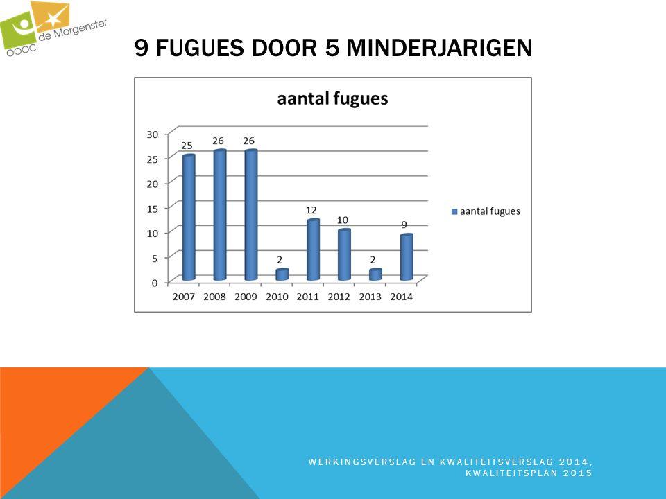 9 FUGUES DOOR 5 MINDERJARIGEN WERKINGSVERSLAG EN KWALITEITSVERSLAG 2014, KWALITEITSPLAN 2015