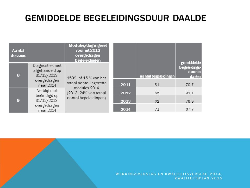 GEMIDDELDE BEGELEIDINGSDUUR DAALDE WERKINGSVERSLAG EN KWALITEITSVERSLAG 2014, KWALITEITSPLAN 2015 Aantal dossiers Modules/dag ingezet voor uit 2013 ov