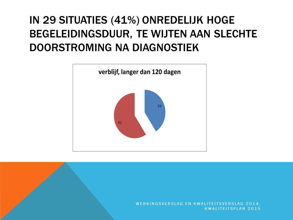 IN 29 SITUATIES (41%) ONREDELIJK HOGE BEGELEIDINGSDUUR, TE WIJTEN AAN SLECHTE DOORSTROMING NA DIAGNOSTIEK WERKINGSVERSLAG EN KWALITEITSVERSLAG 2014, K