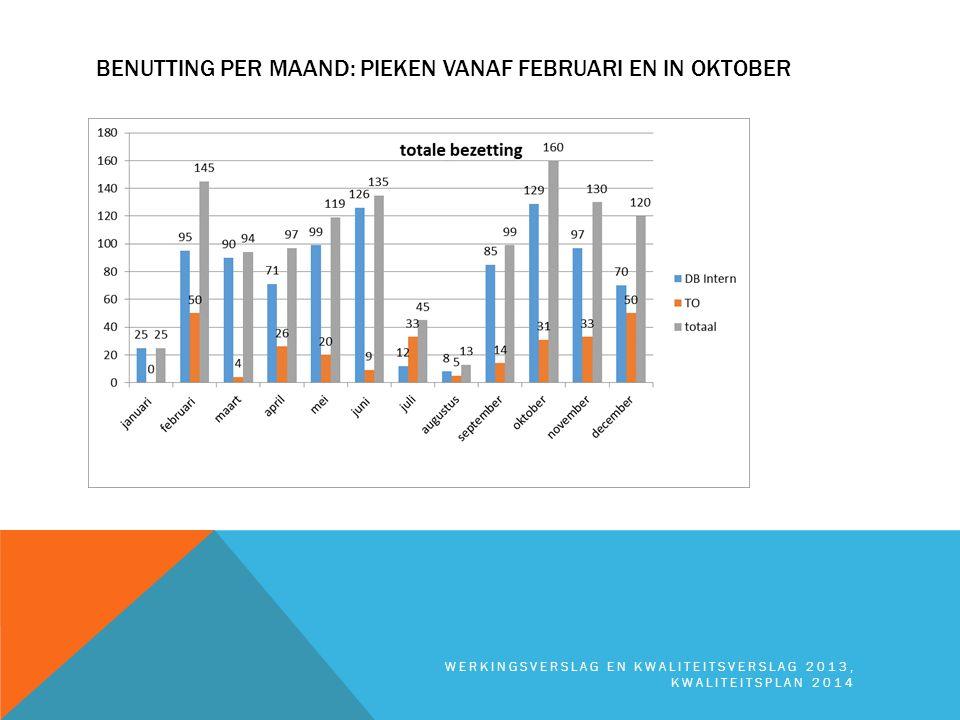 BENUTTING PER MAAND: PIEKEN VANAF FEBRUARI EN IN OKTOBER WERKINGSVERSLAG EN KWALITEITSVERSLAG 2013, KWALITEITSPLAN 2014