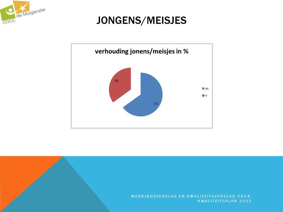 JONGENS/MEISJES WERKINGSVERSLAG EN KWALITEITSVERSLAG 2014, KWALITEITSPLAN 2015