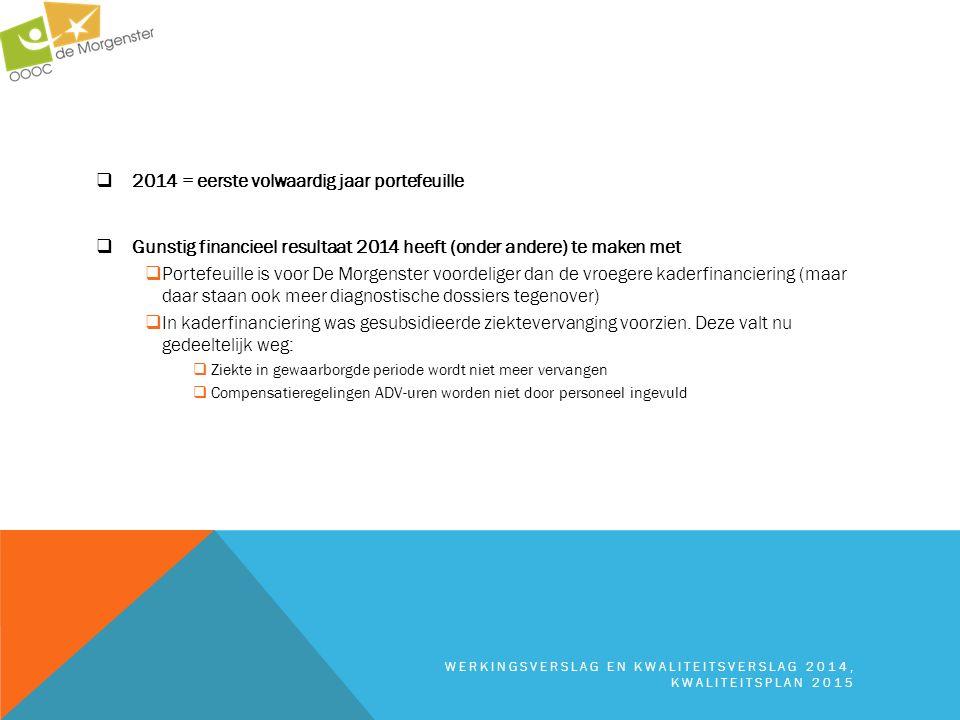  2014 = eerste volwaardig jaar portefeuille  Gunstig financieel resultaat 2014 heeft (onder andere) te maken met  Portefeuille is voor De Morgenste
